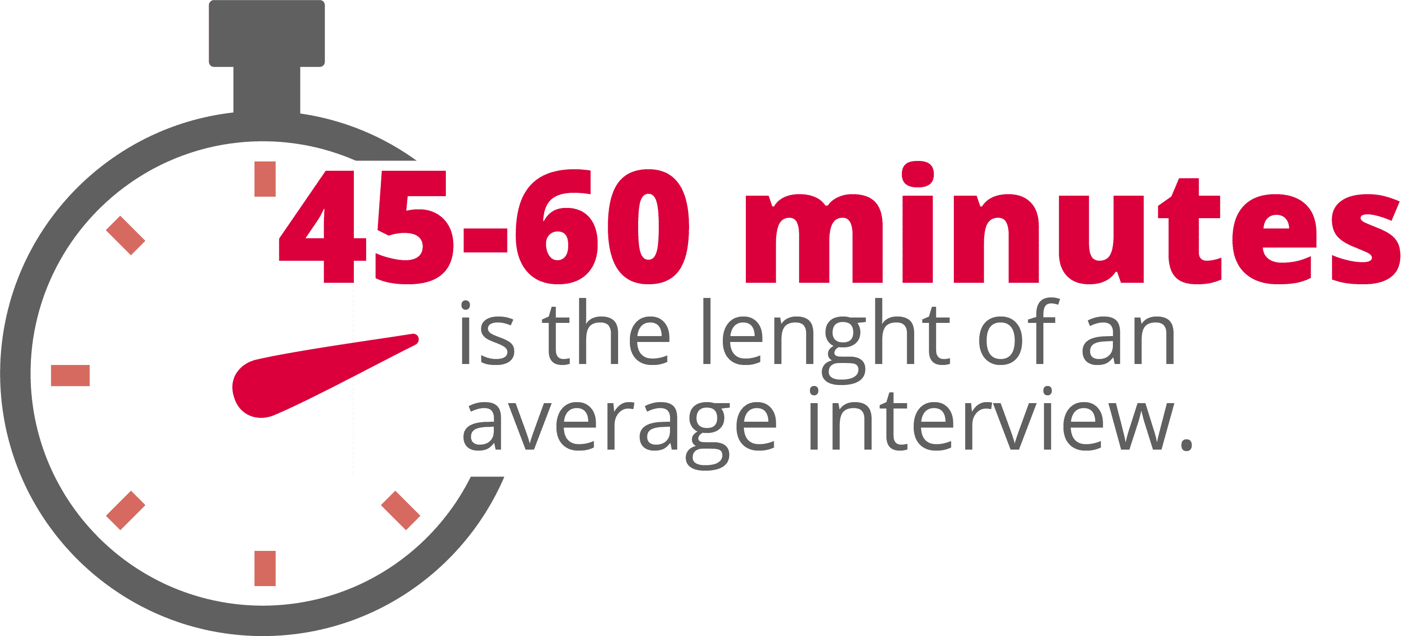 The average job interview lasts between 45 and 60 minutes