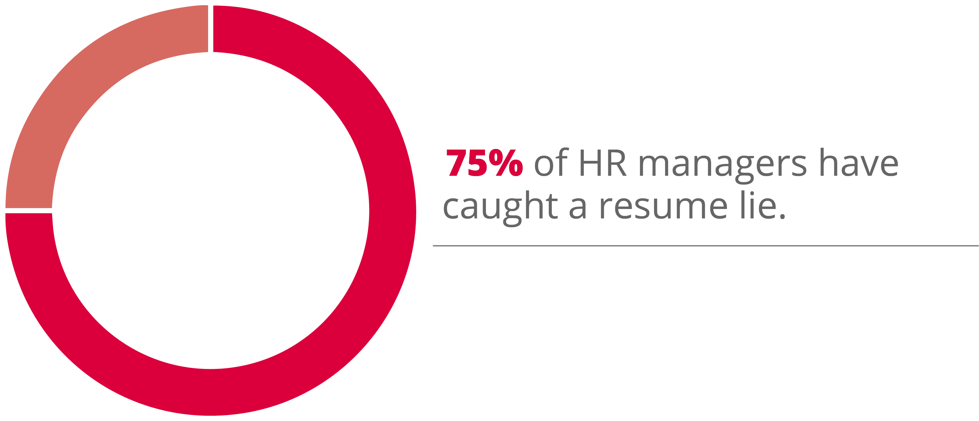 75% of HR managers have caught a resume lie