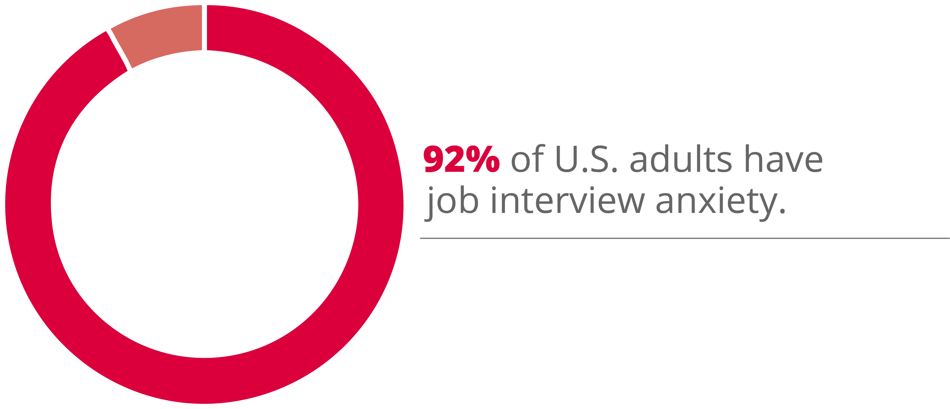 92% of Americans experience job interview anxiety