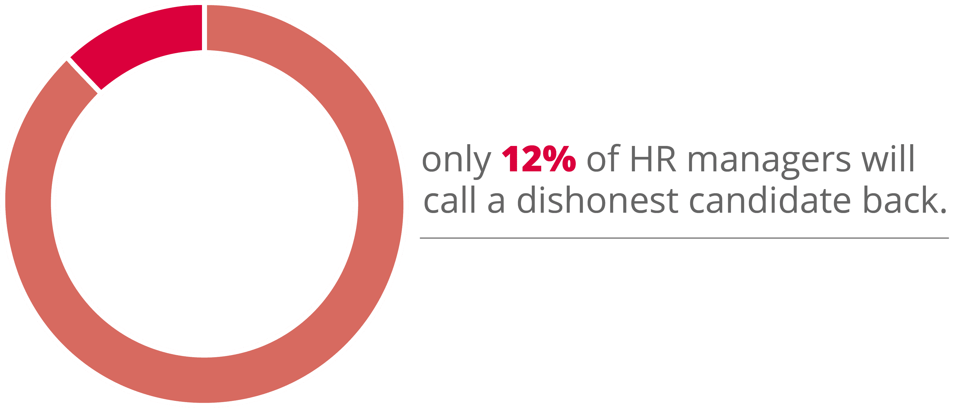 12% of HR managers will call a dishonest candidate back