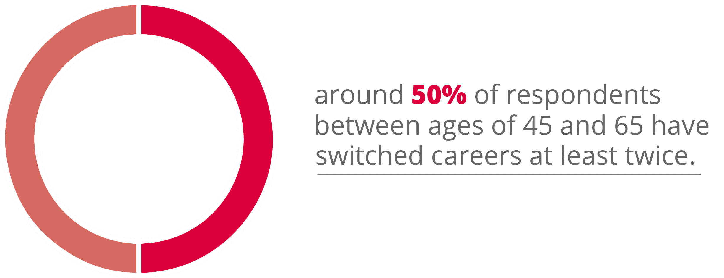 50% of respondents have switched careers at least twice