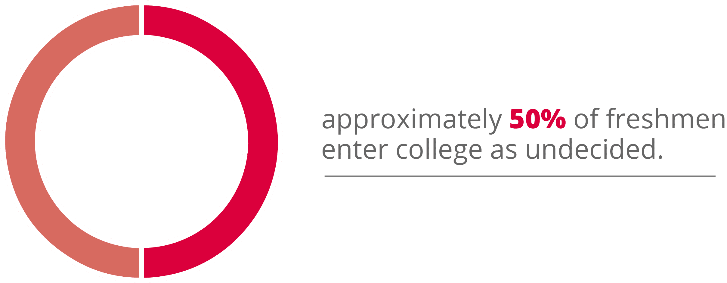 50% of freshmen enter college as undecided