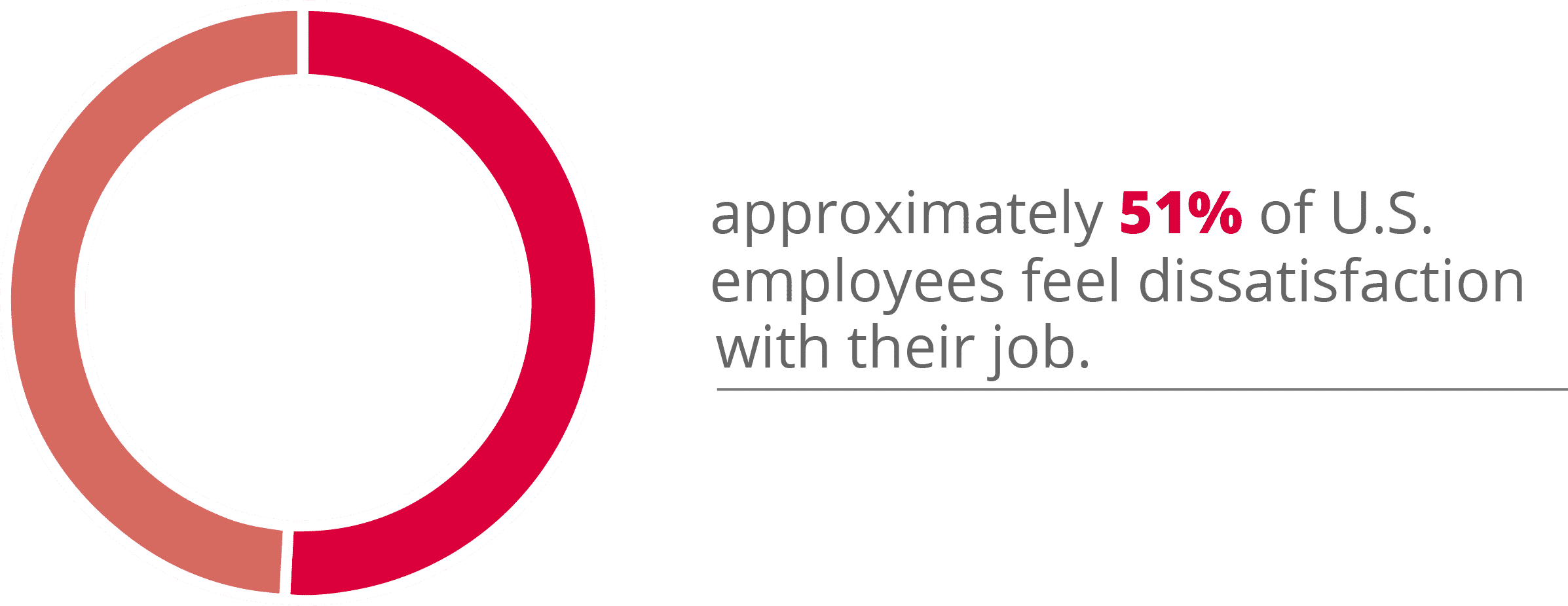 51% of employees feel dissatisfaction from their jobs