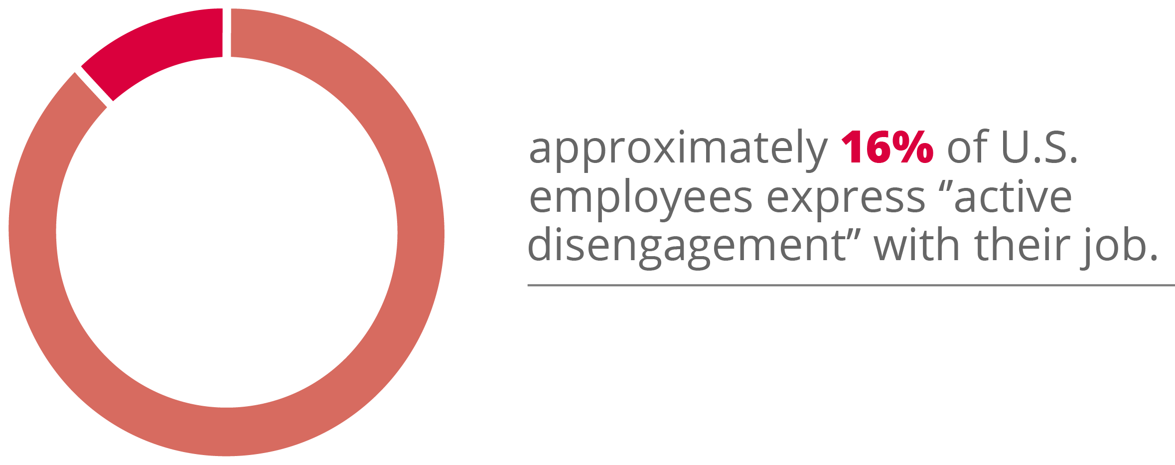16% of employees in the US express disengagement with their jobs
