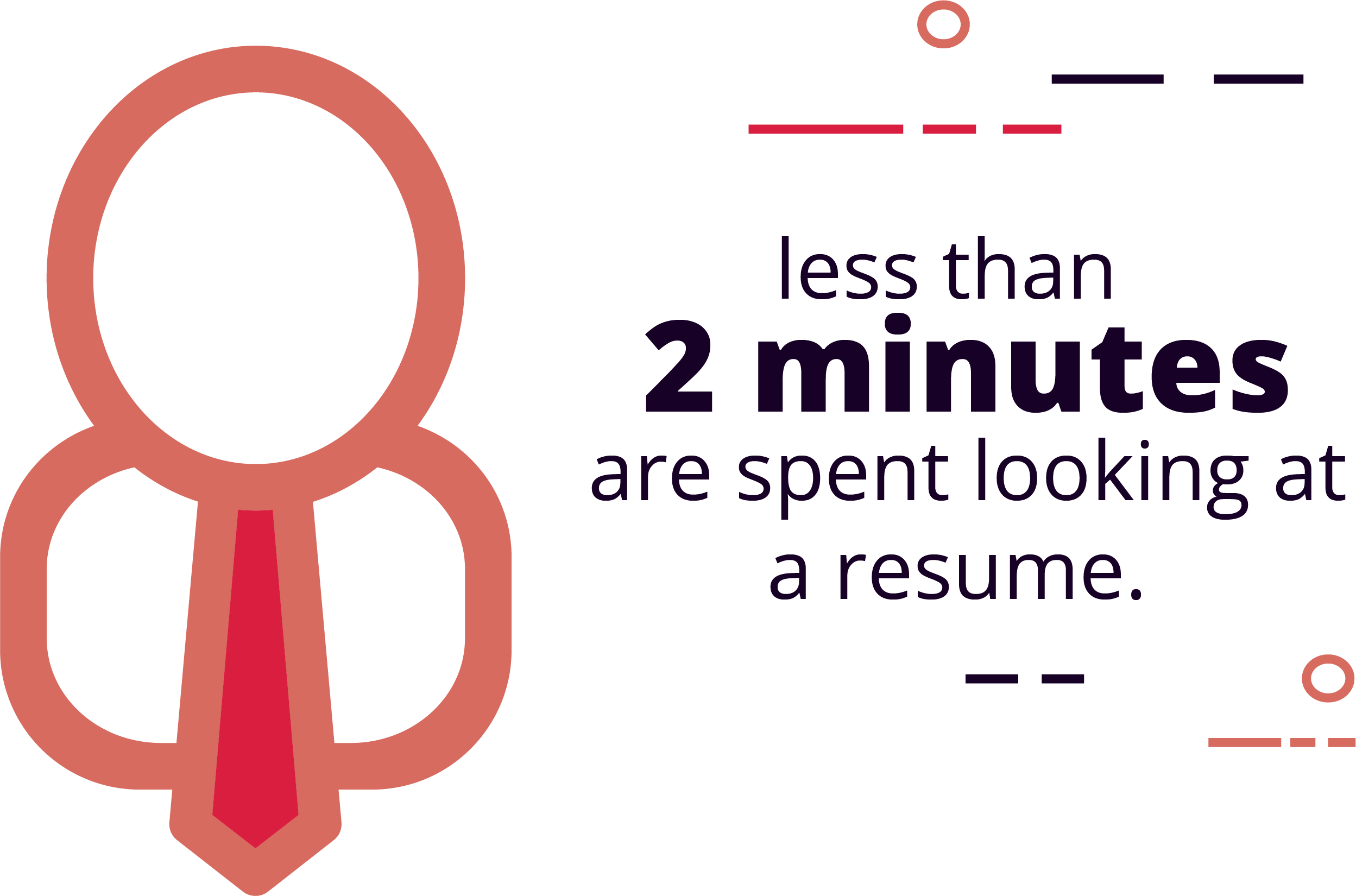 Less than 2 minutes are spent looking at a resume