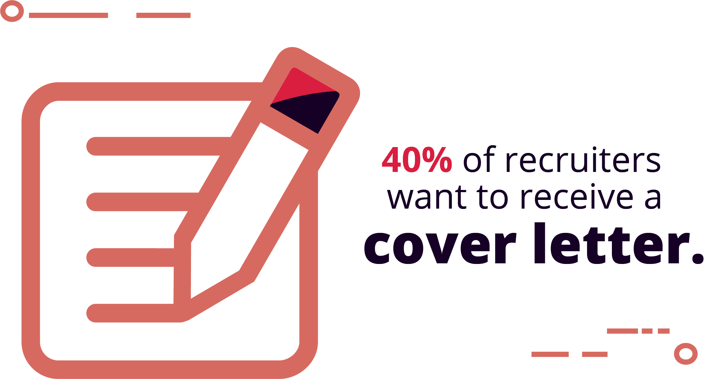 45% of hiring managers prefer you also send a cover letter along with your resume