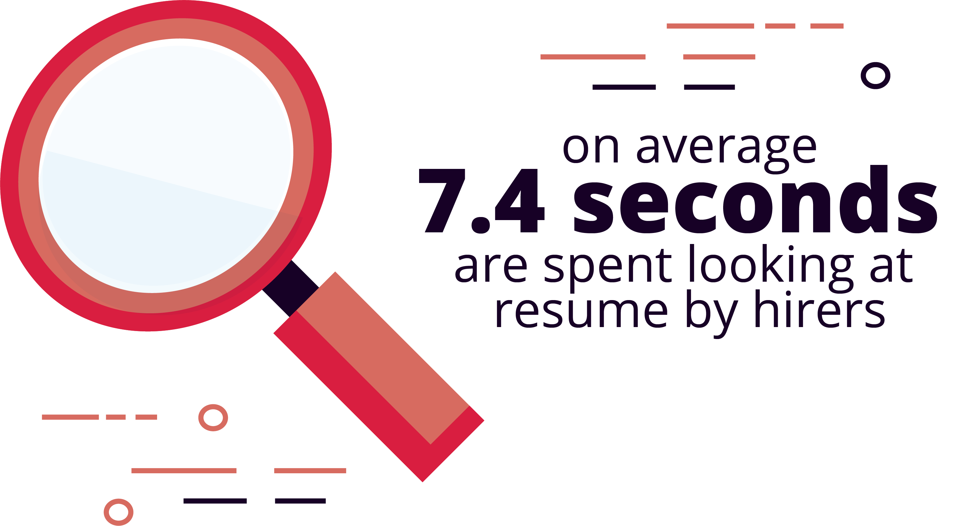 7.4 seconds are spent looking at resumes by hirers