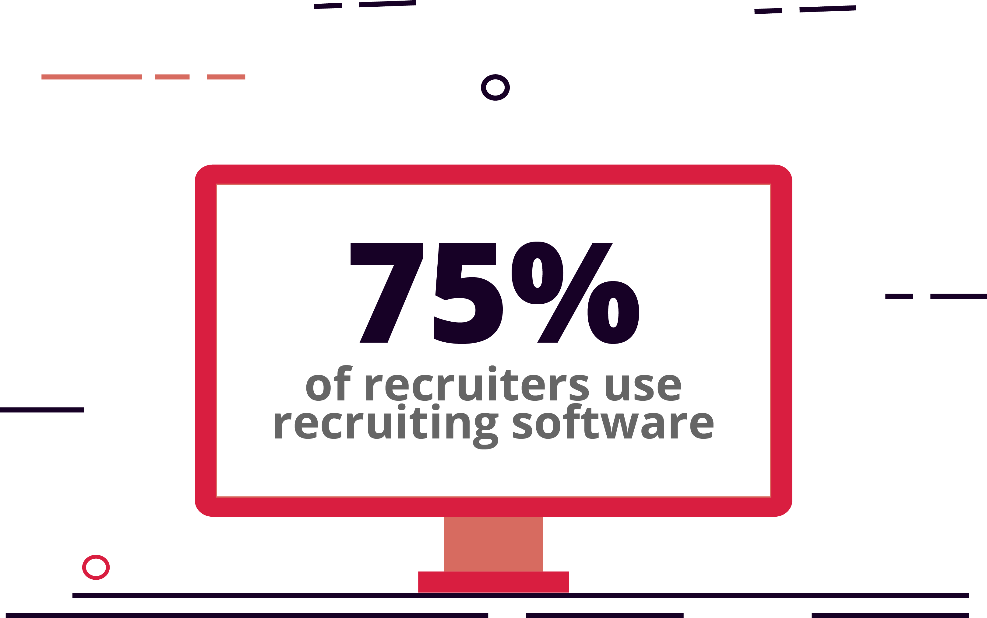 75% of recruiters use recruiting software