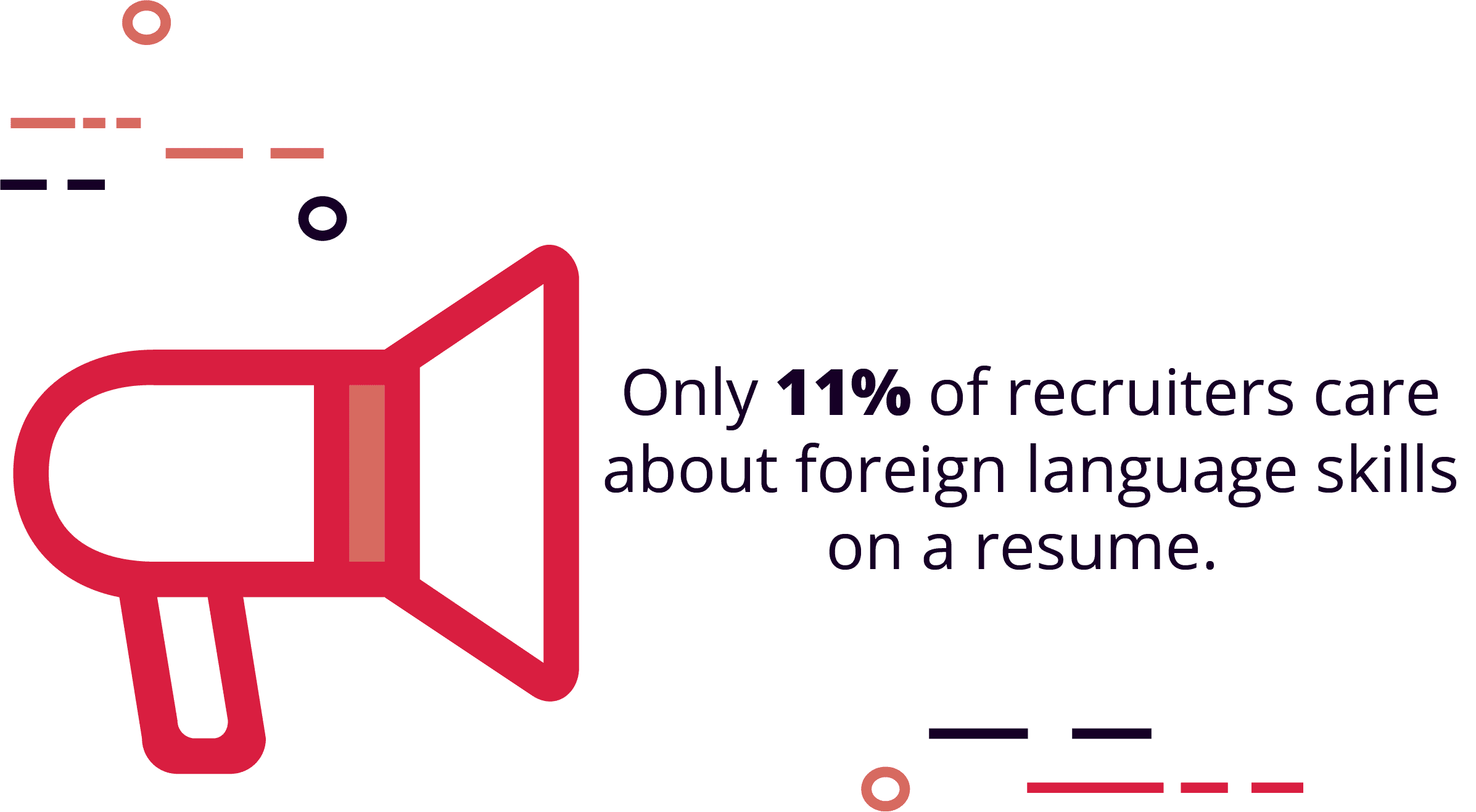 Only 11% of recruiter care about foreign language skills on a resume
