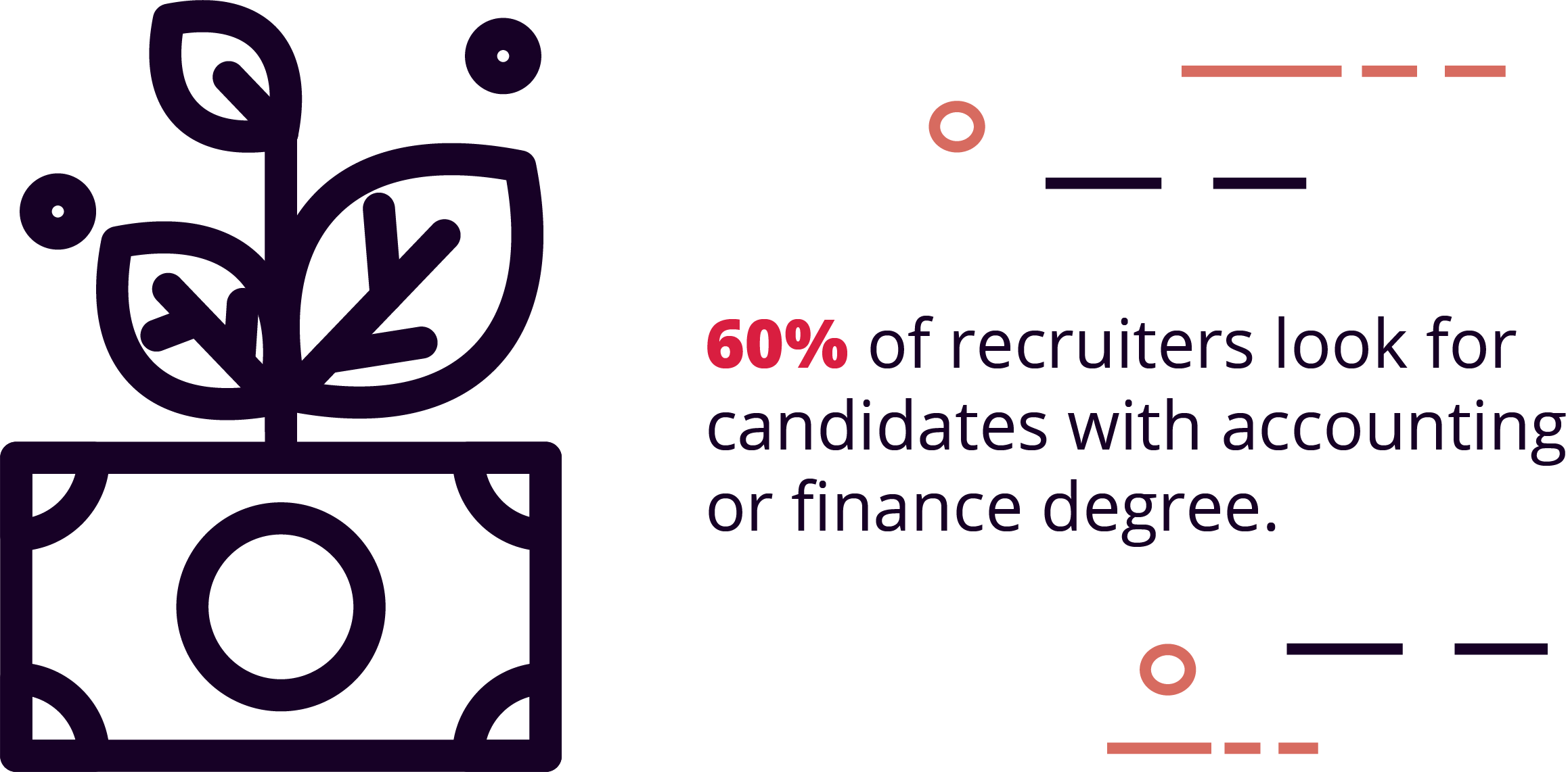 Finance and accounting were the two most important degrees listed on resumes