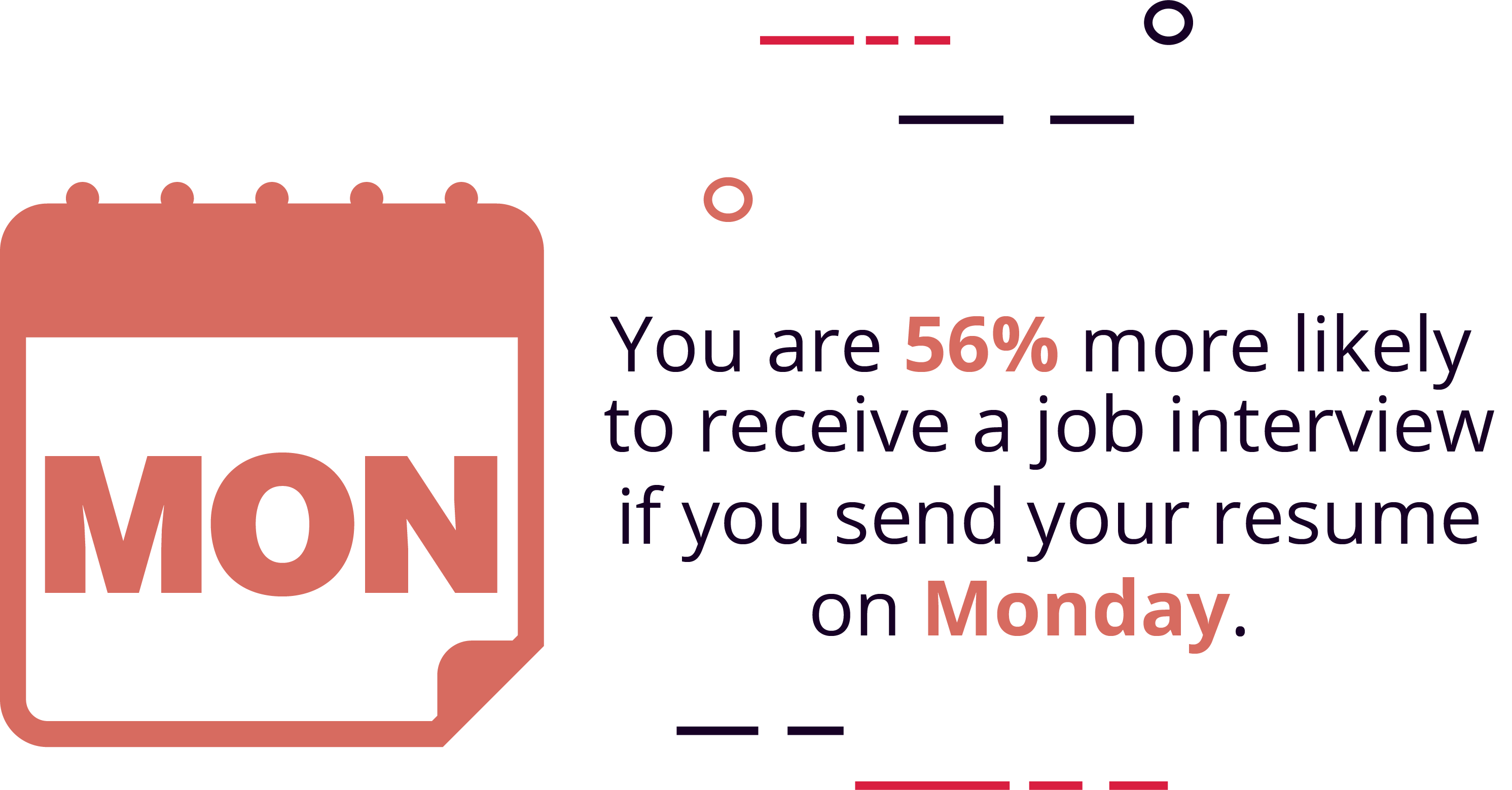 You Are 46% More Likely to Be Hired If You Apply on a Monday