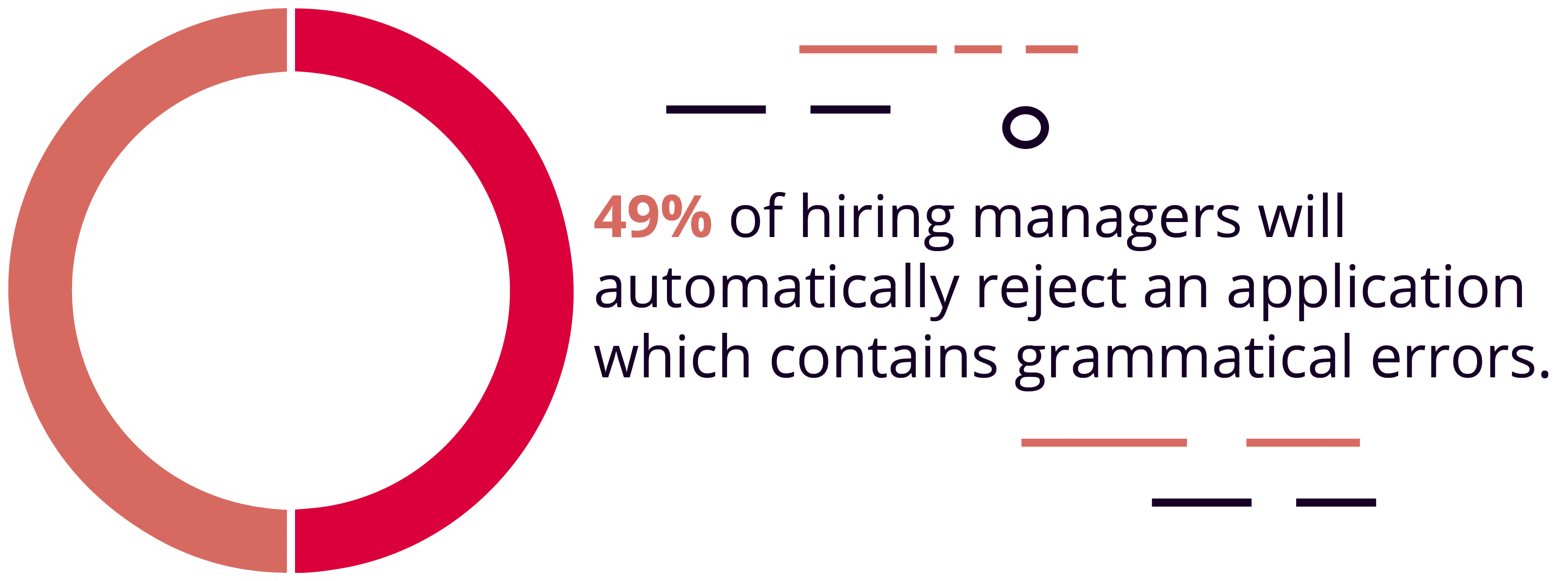 Half of Hiring Managers Said They Would Automatically Dismiss an Application If It Contained Spelling or Grammatical Errors
