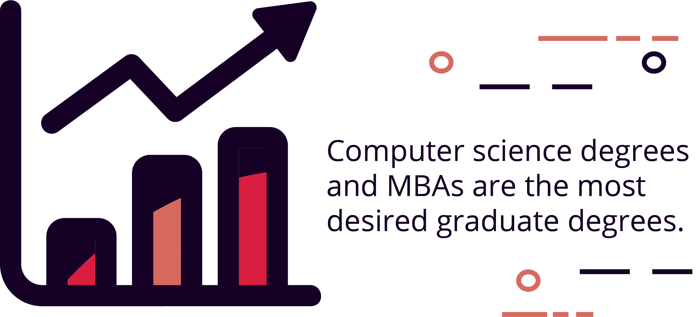 Computer science and MBAs were the most desired graduate degrees