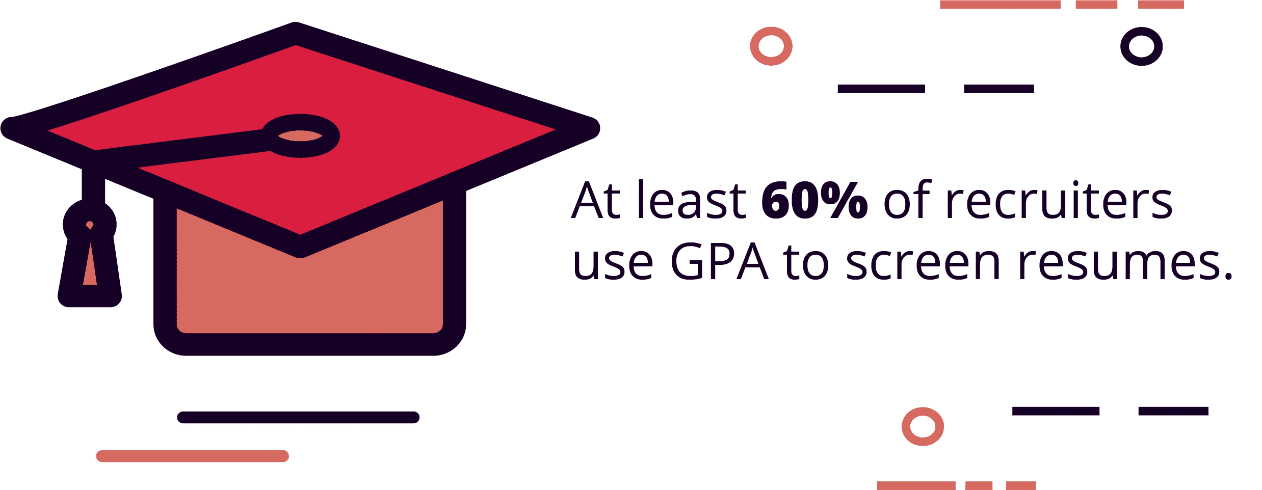 At least 60% of recruiters use GPA to screen resumes