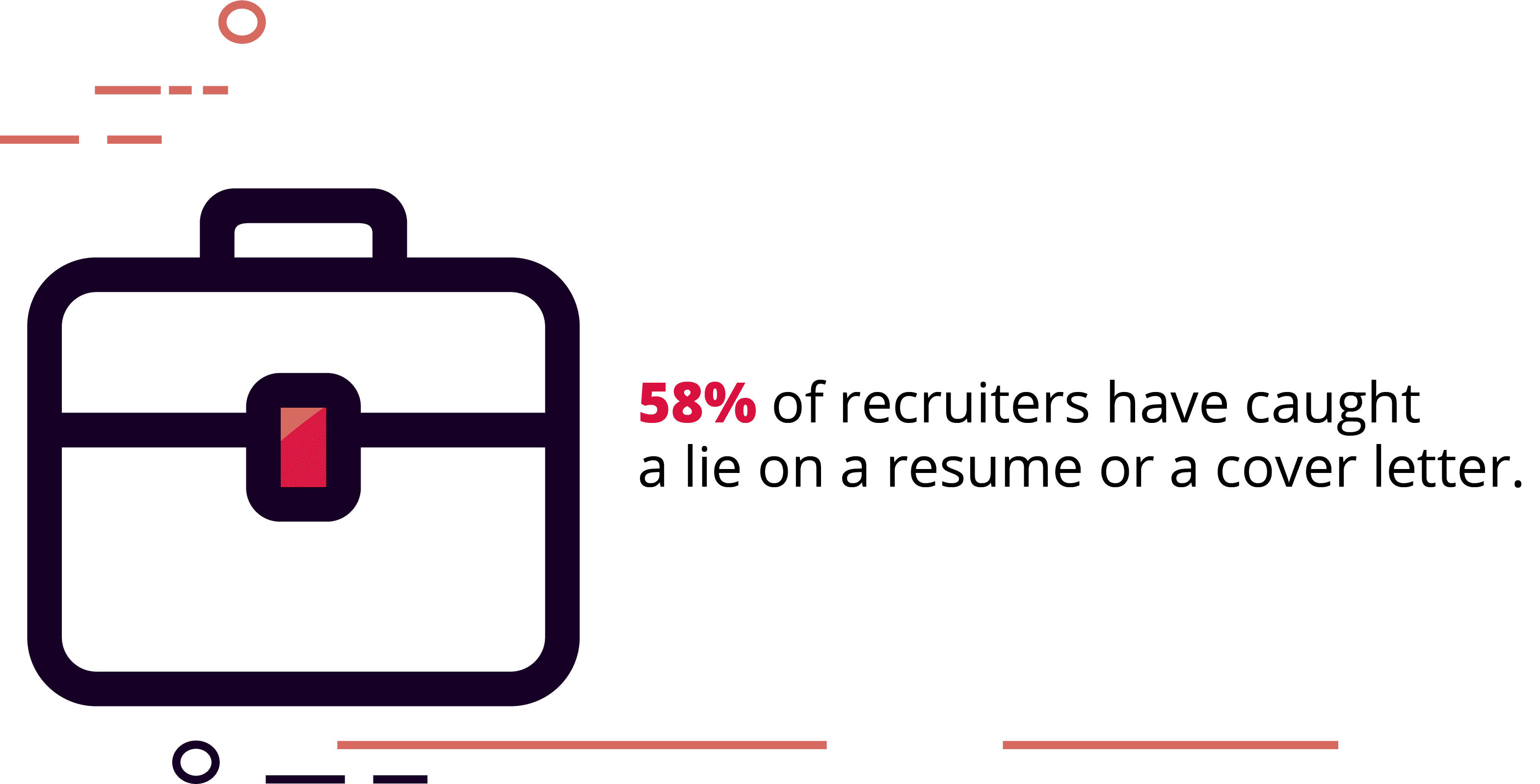 58% of Hiring Managers Have Caught a Lie on a Cover Letter or Resume