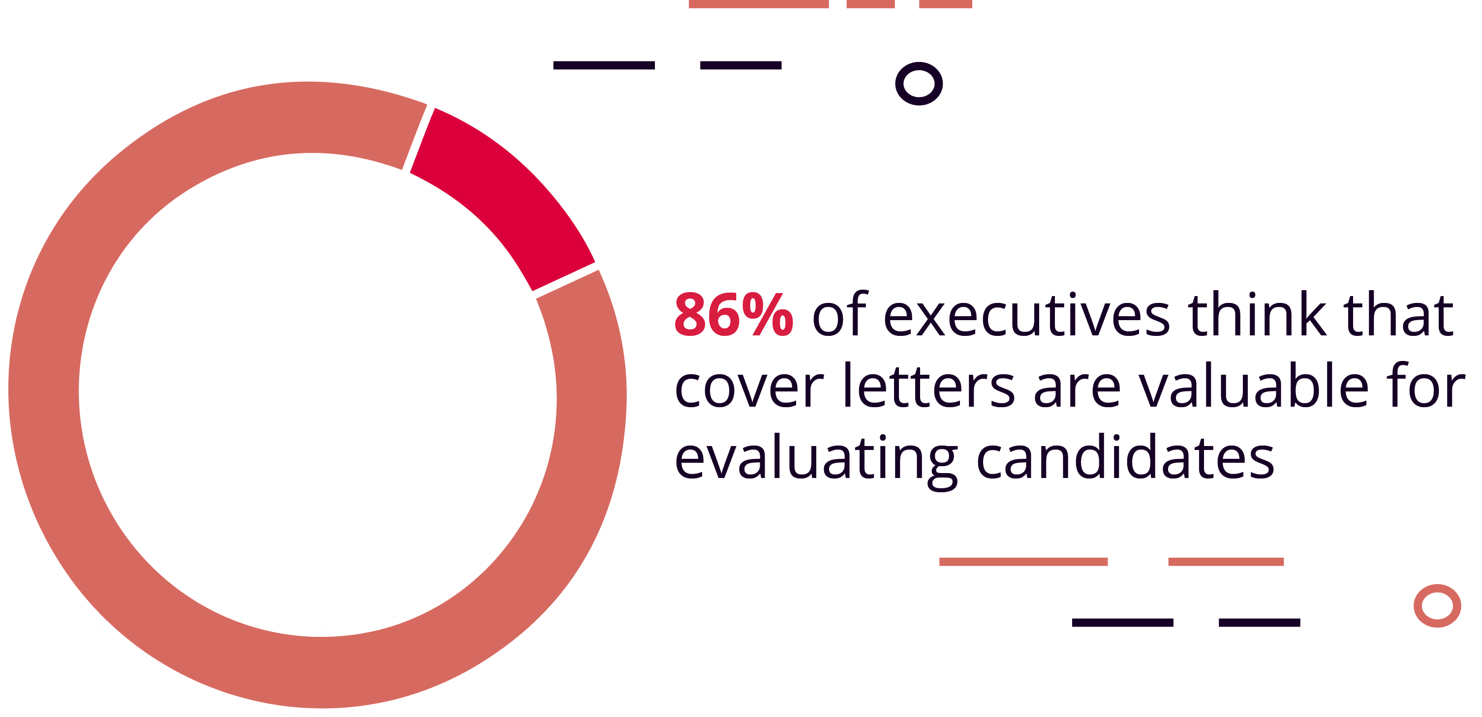 86% of Executives Think That Cover Letters Are Valuable for Evaluating Candidates