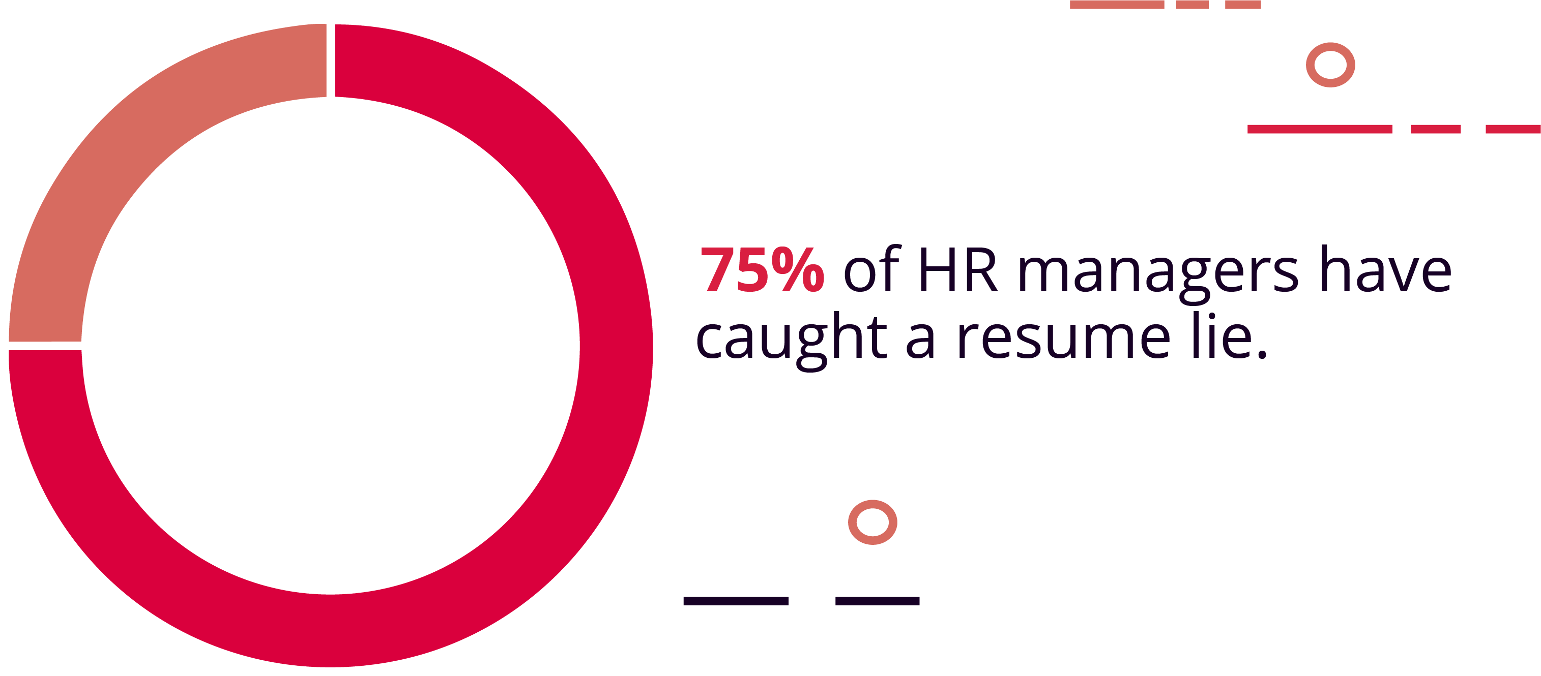 75% of Hiring Managers Have Caught a Lie on a Resume
