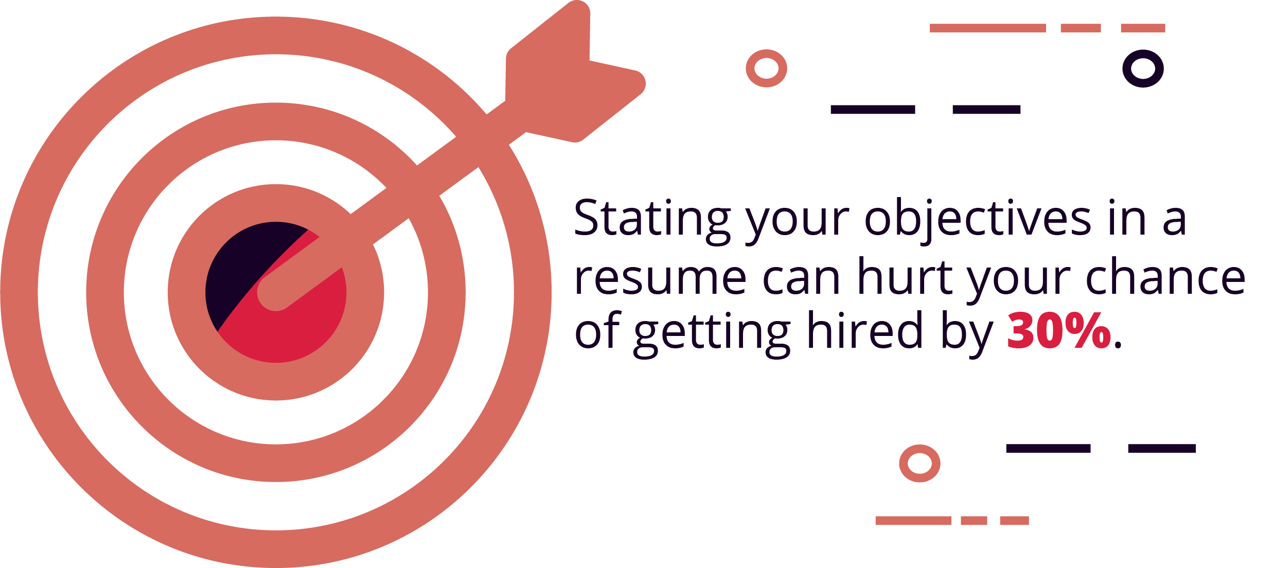 """Putting an """"objectives"""" section on your resume could hurt your chances 30%"""
