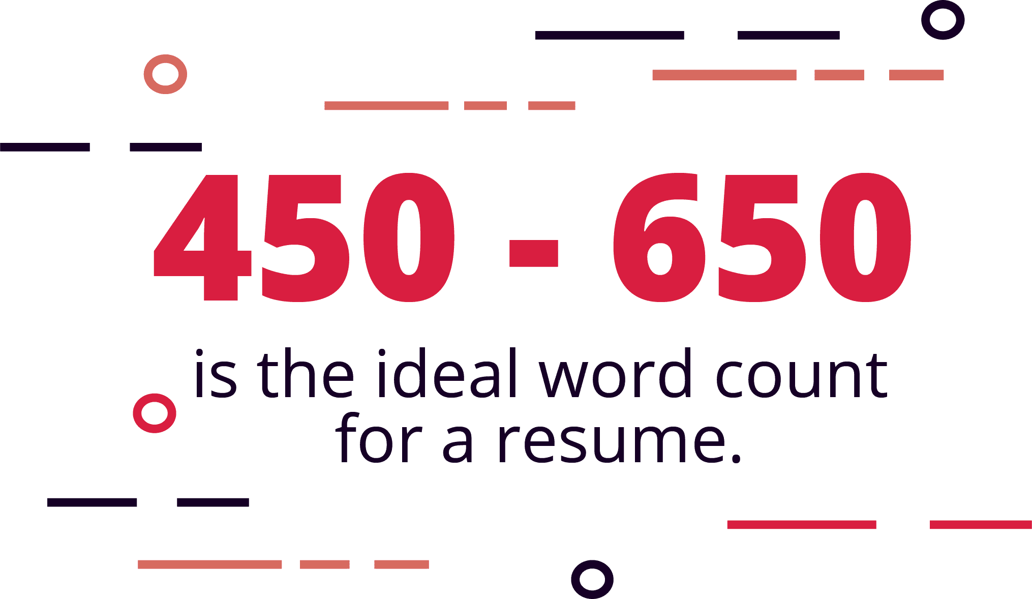 Resumes in the 450-650 word count are more likely to get a callback