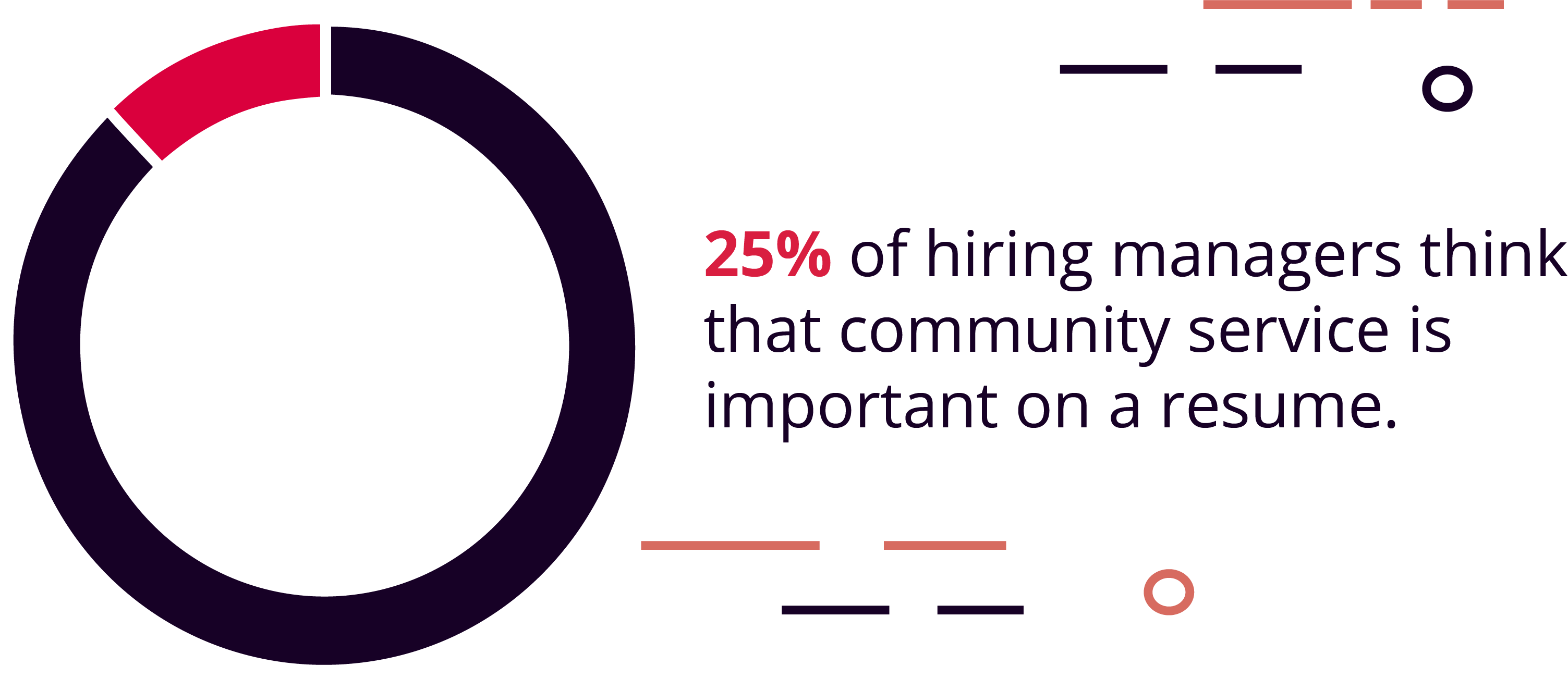 25% of Hiring Managers Think Community Service Is Important on a Resume