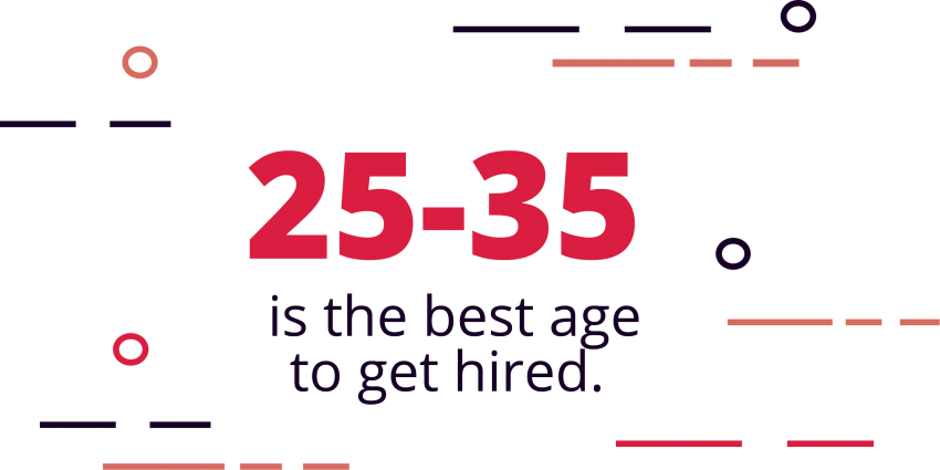 25-35 Are the Best Ages to Get Hired
