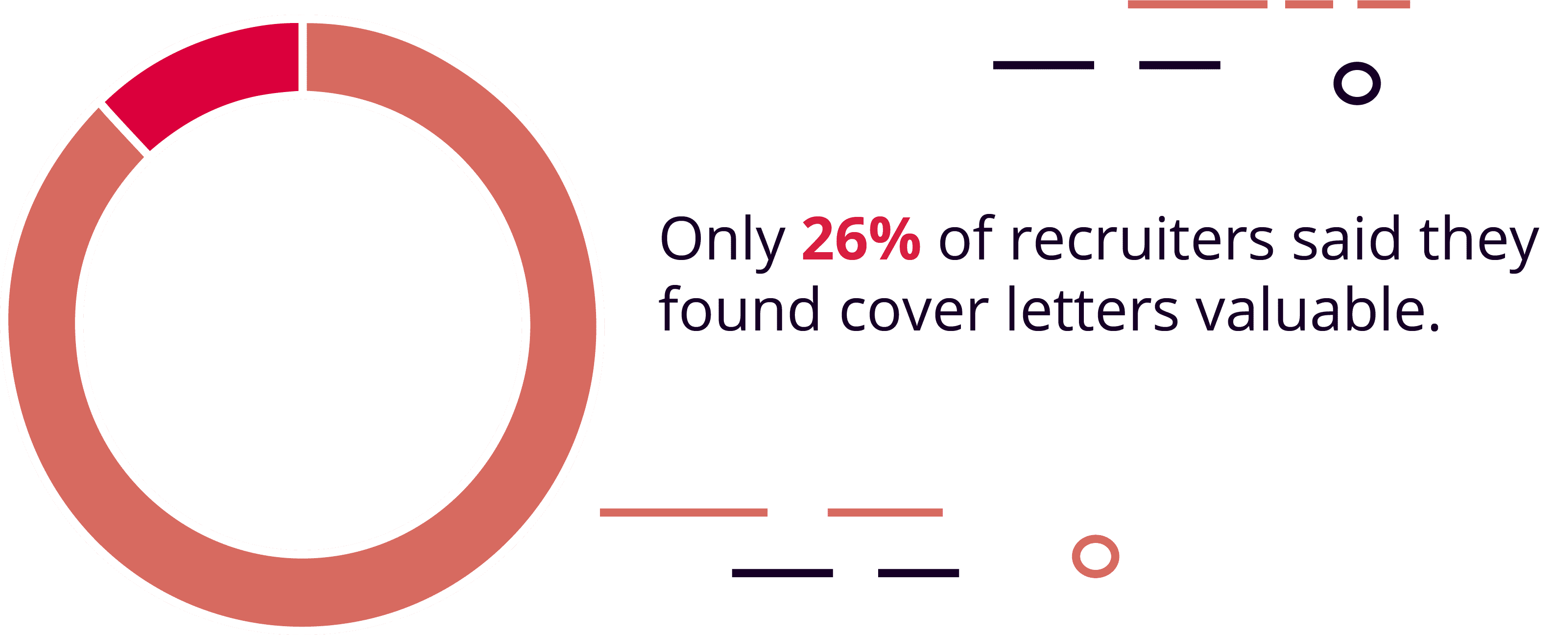 Only 26% of Recruiters Say That a Cover Letter Is Valuable