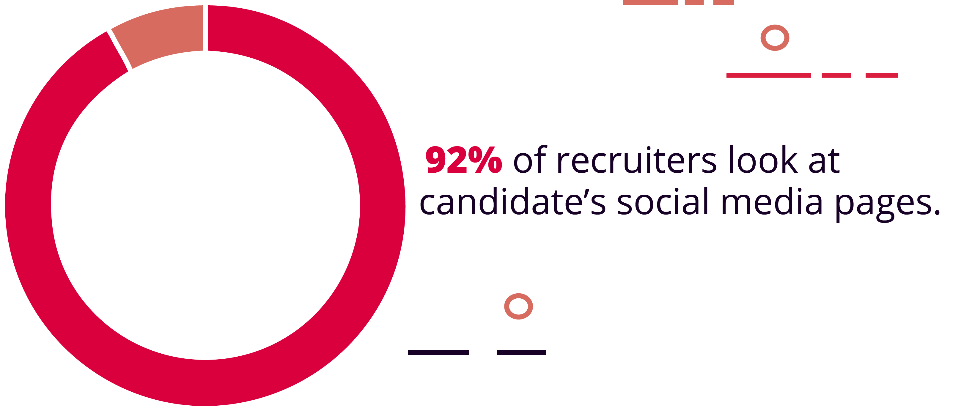 92% of recruiters look at candidate's social media pages