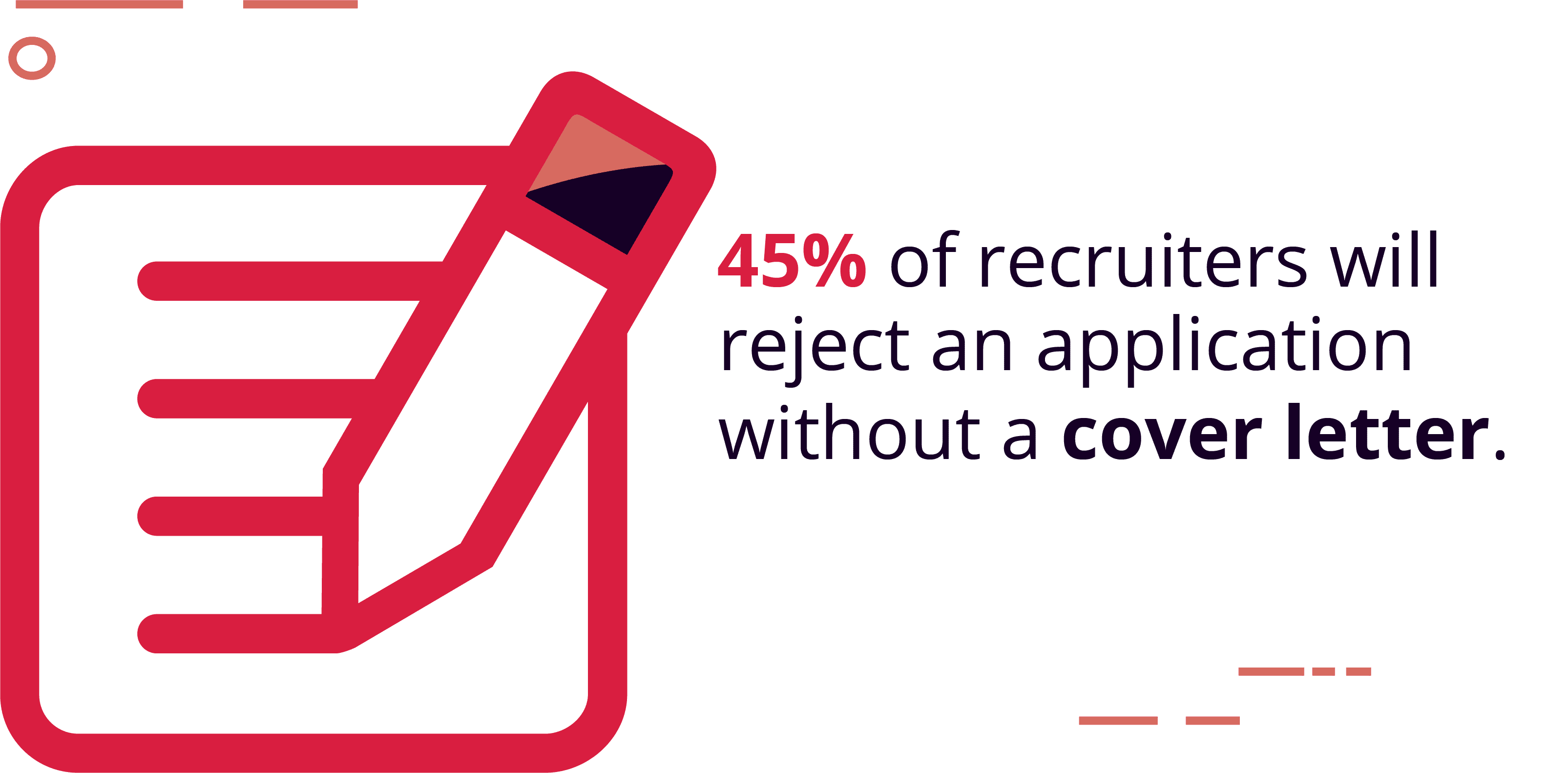 45% of Recruiters Say They Will Reject an Application If It Doesn't Have a Cover Letter