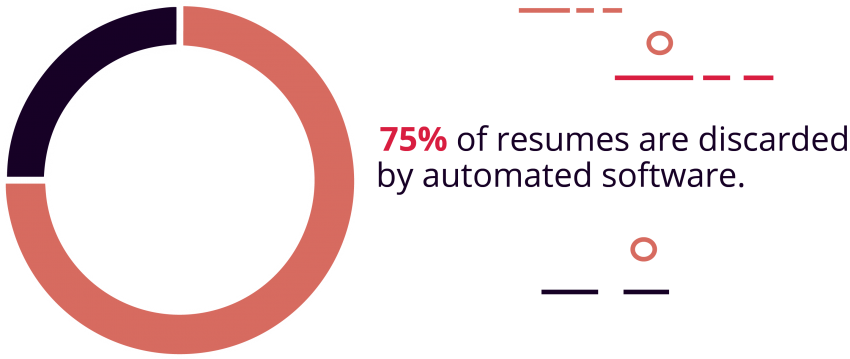 Over 75% of Resumes Are Discarded by Software