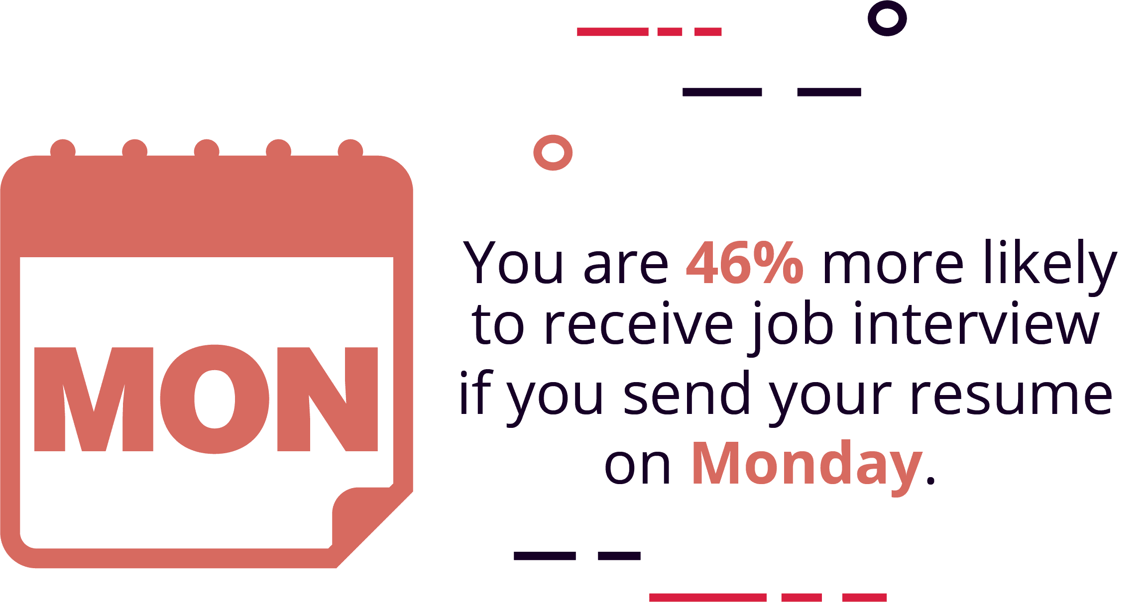 Resumes that are sent on a Monday are more likely to be read