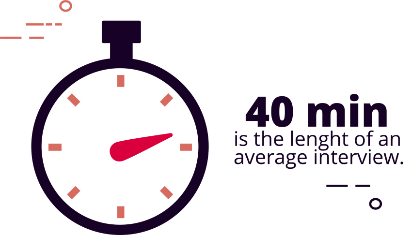 The Average Interview Length Is 40 Minutes