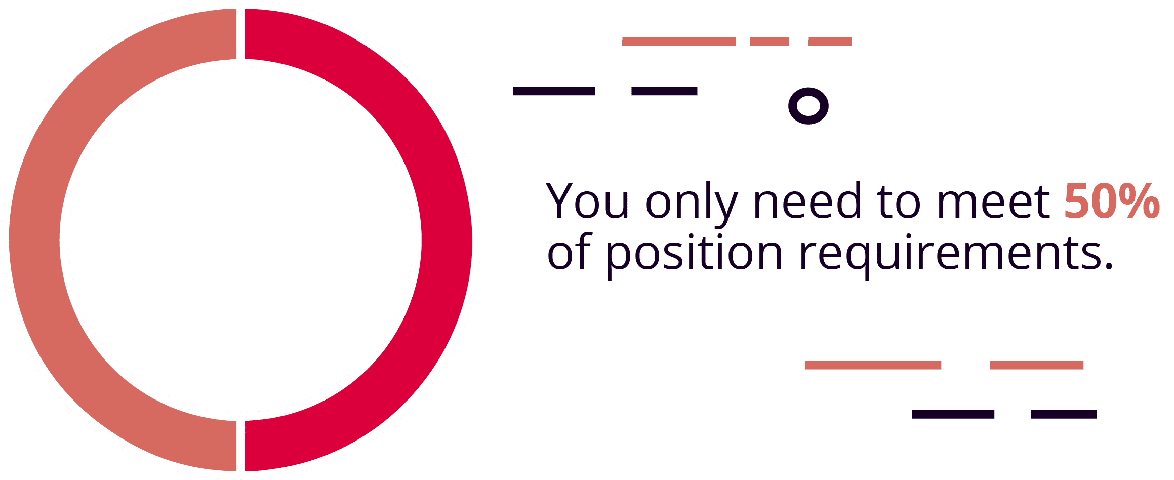 Don't worry about matching all the job requirements on your resume