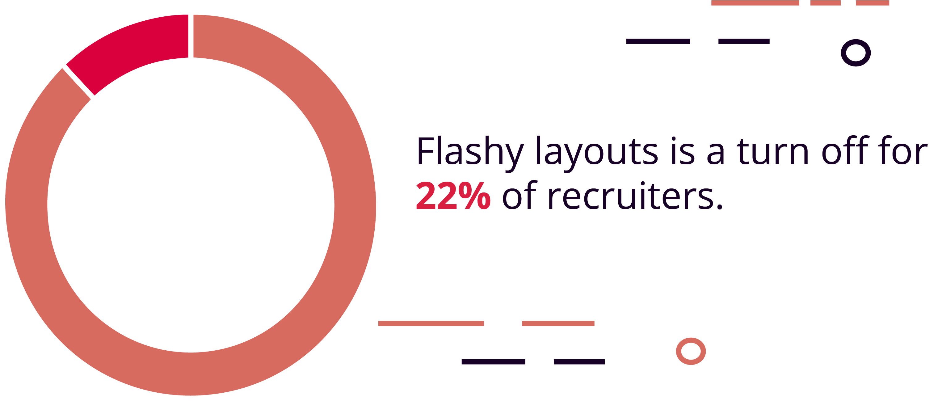 Flashy Layouts Are a Turn off for 22% of Recruiters and Hiring Managers