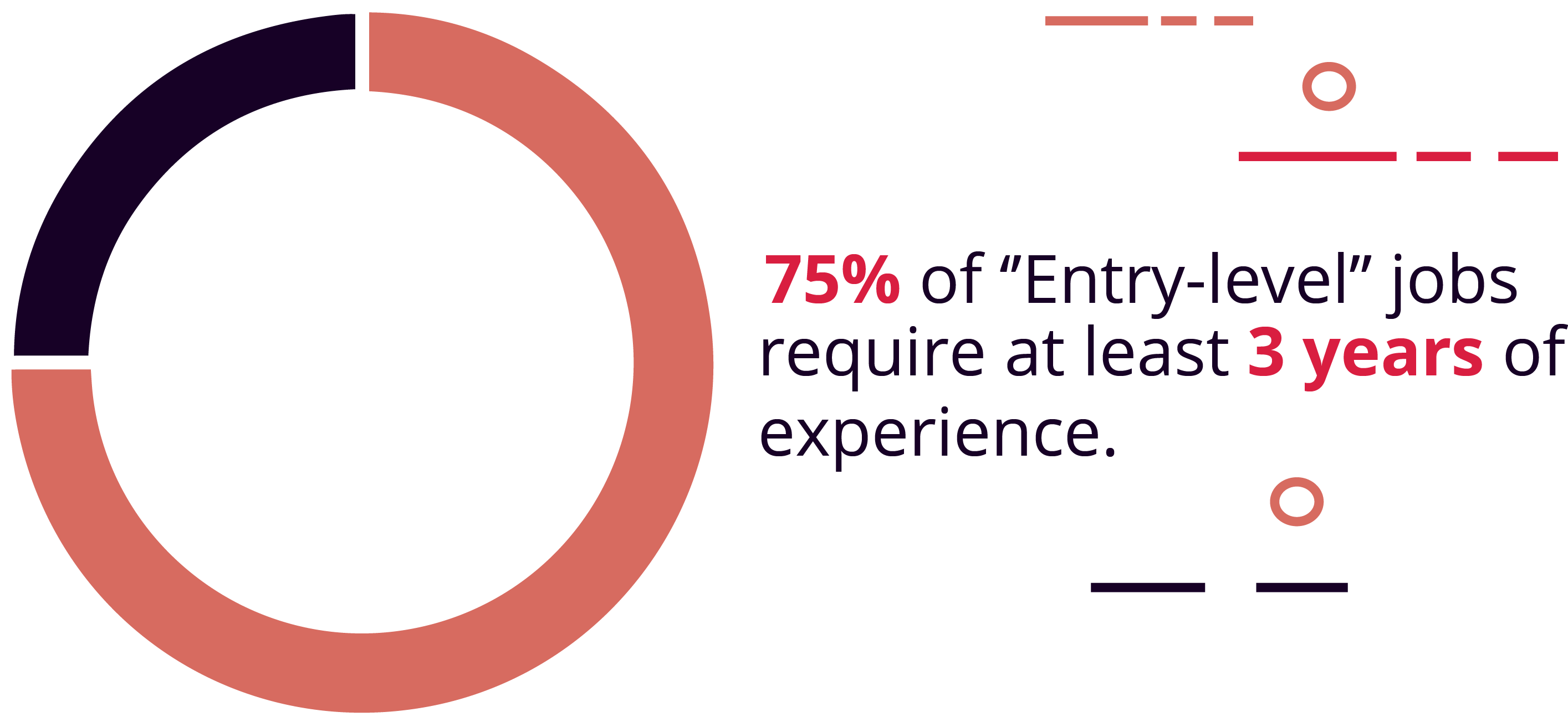 "75% of ""Entry-Level"" Jobs Require 3+ Years of Experience"