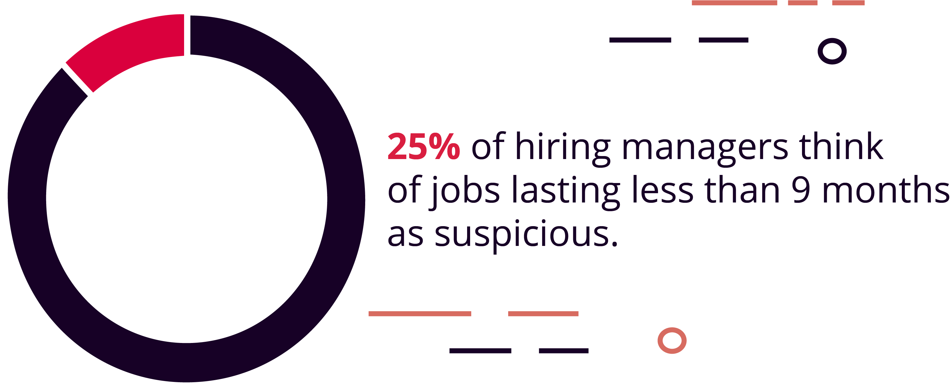 25% of Hiring Managers Look at Jobs Lasting Fewer Than 9 Months as Suspicious