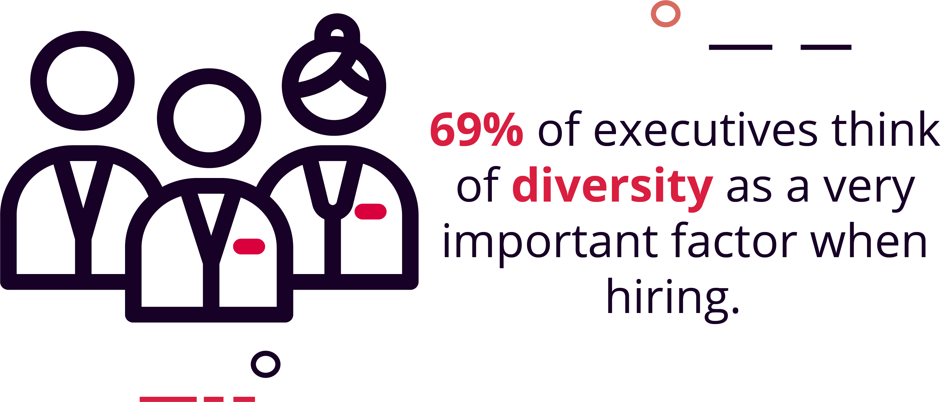 69% of Executives Consider Diversity Important for Hiring