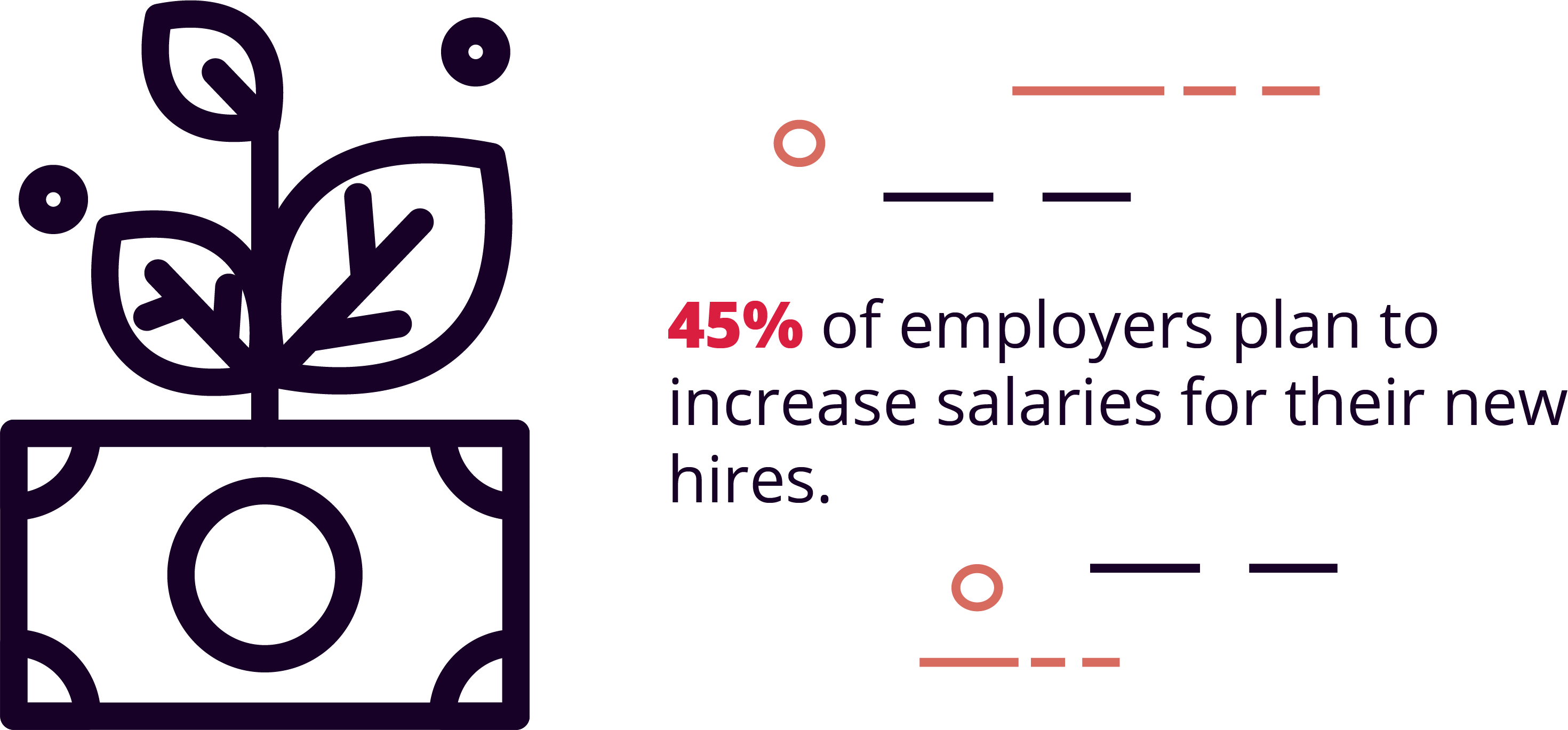 45% of Employers Plan to Increase Salaries for New Hires