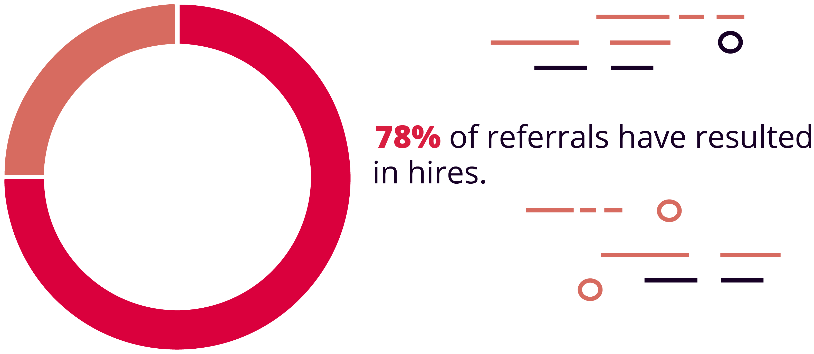 78% of referrals result in hires