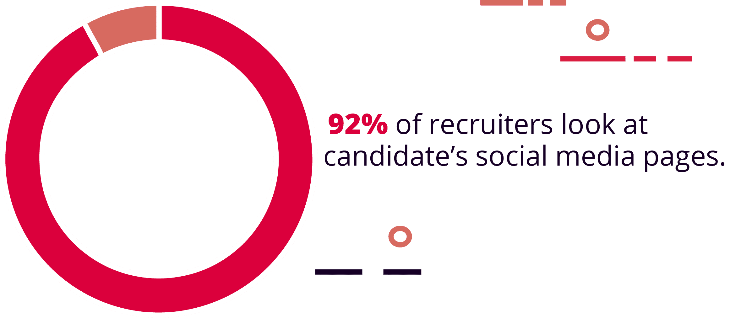 Social media use is an important factor in hiring for 92% of hiring managers