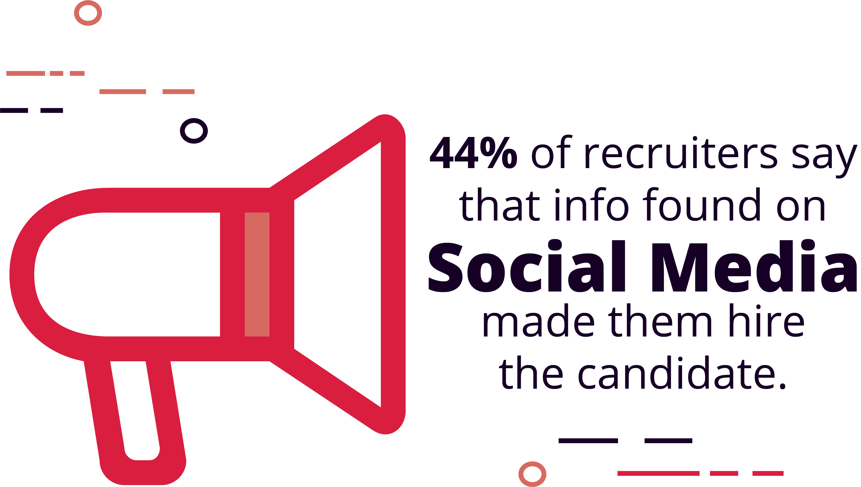 44% of Recruiters Have Found Info on Social Media That Made Them Hire The Candidate
