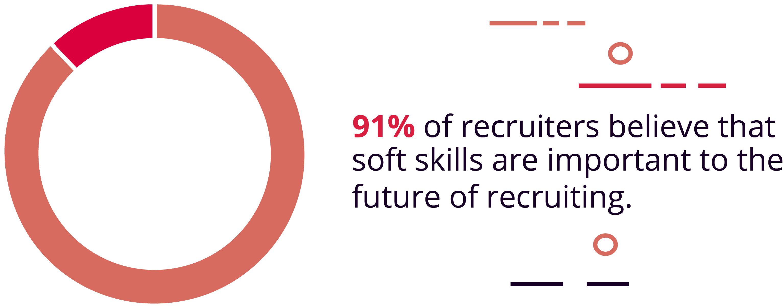 91% of Recruiters Believe Soft Skills Are Important to the Future of Recruiting