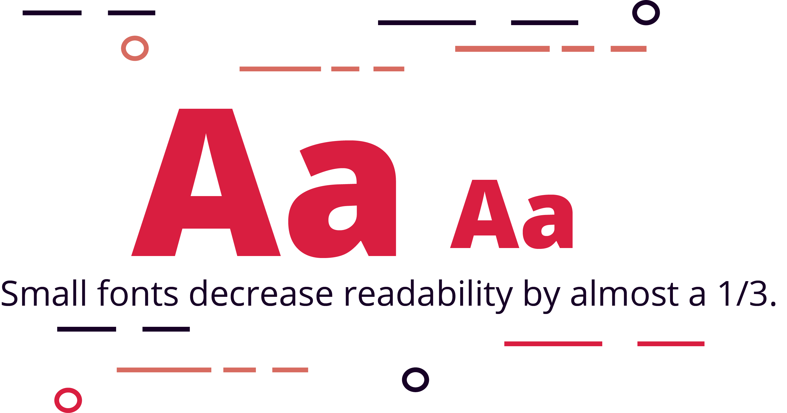 Small Fonts Decrease Readability by Almost a Third