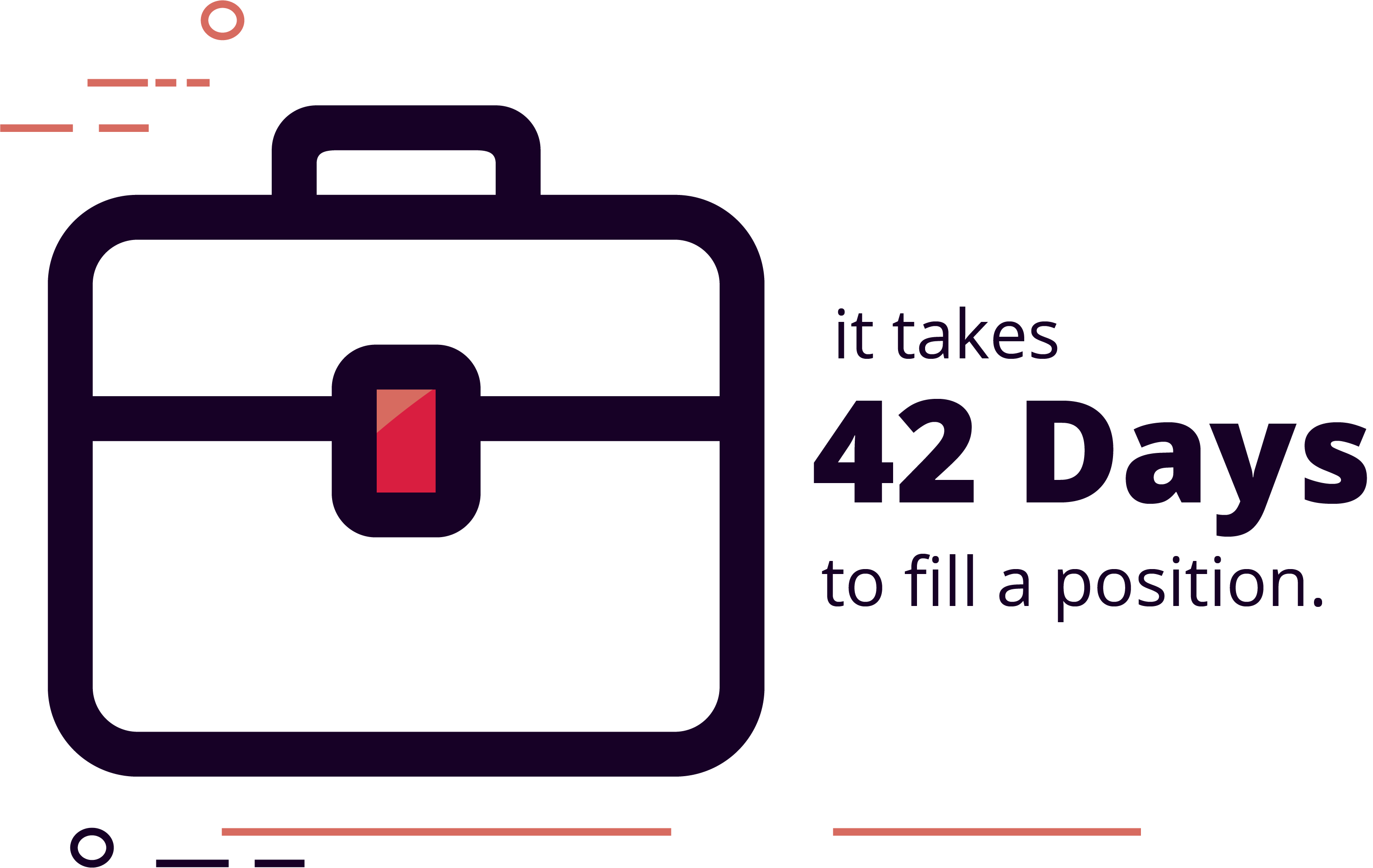 It takes 42 days to fill a position