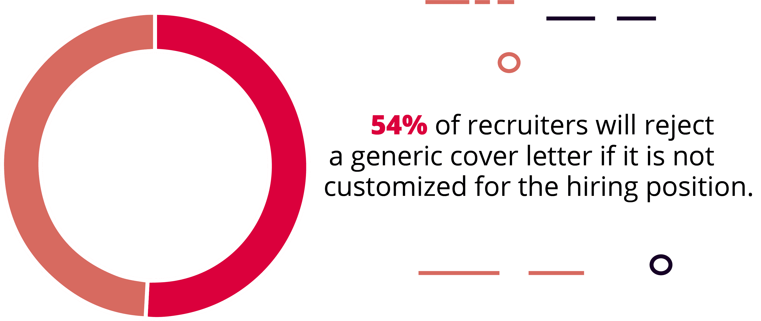 54% of Hiring Managers Will Reject a Generic Cover Letter That Is Not Customized for the Position