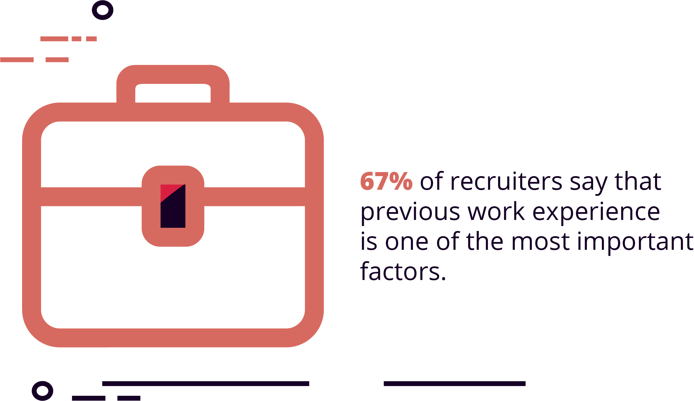 67% of recruiters say that job experience is the most important part of the resume
