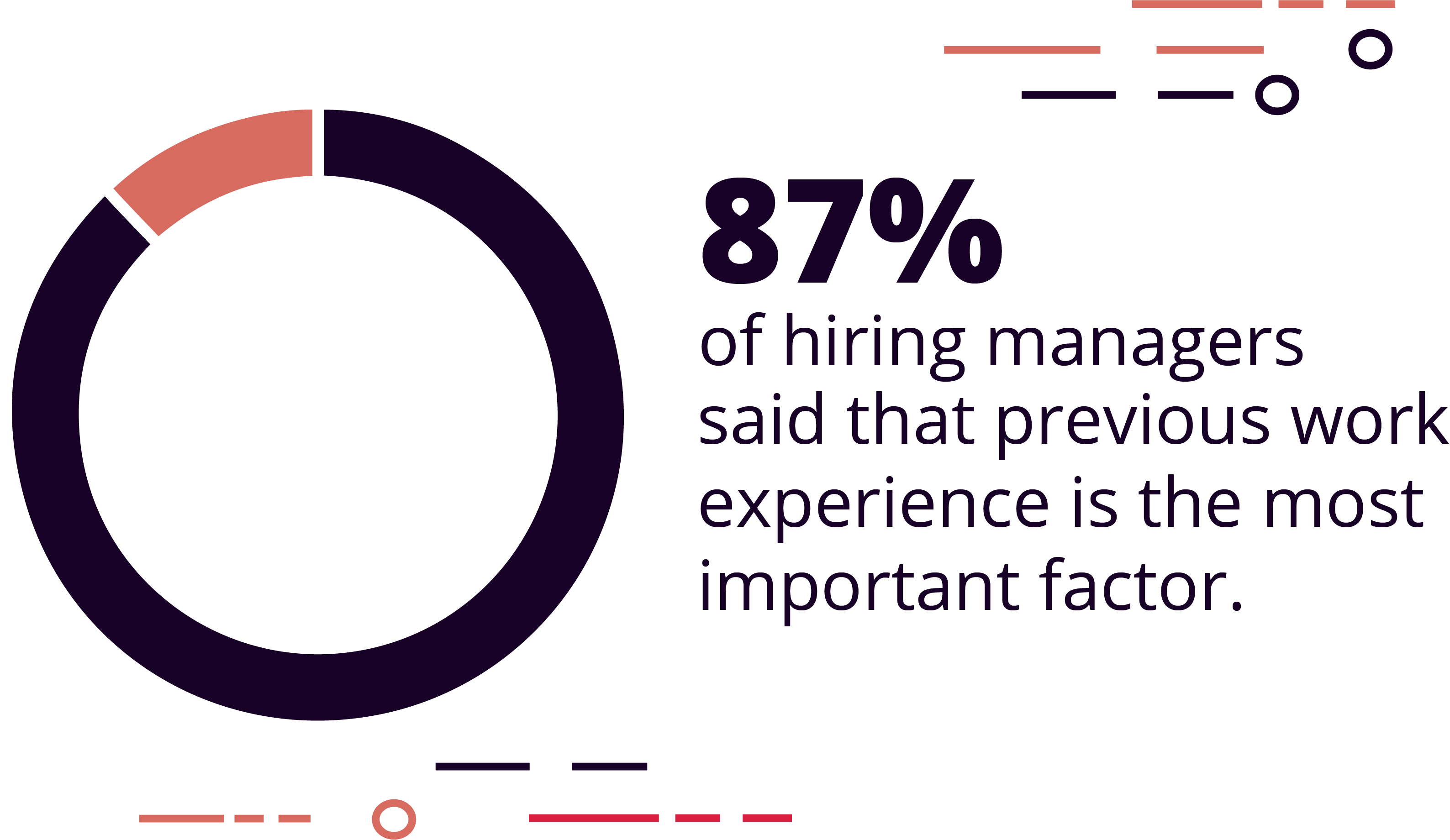87% of hiring managers said that previous work experience is the most important factor