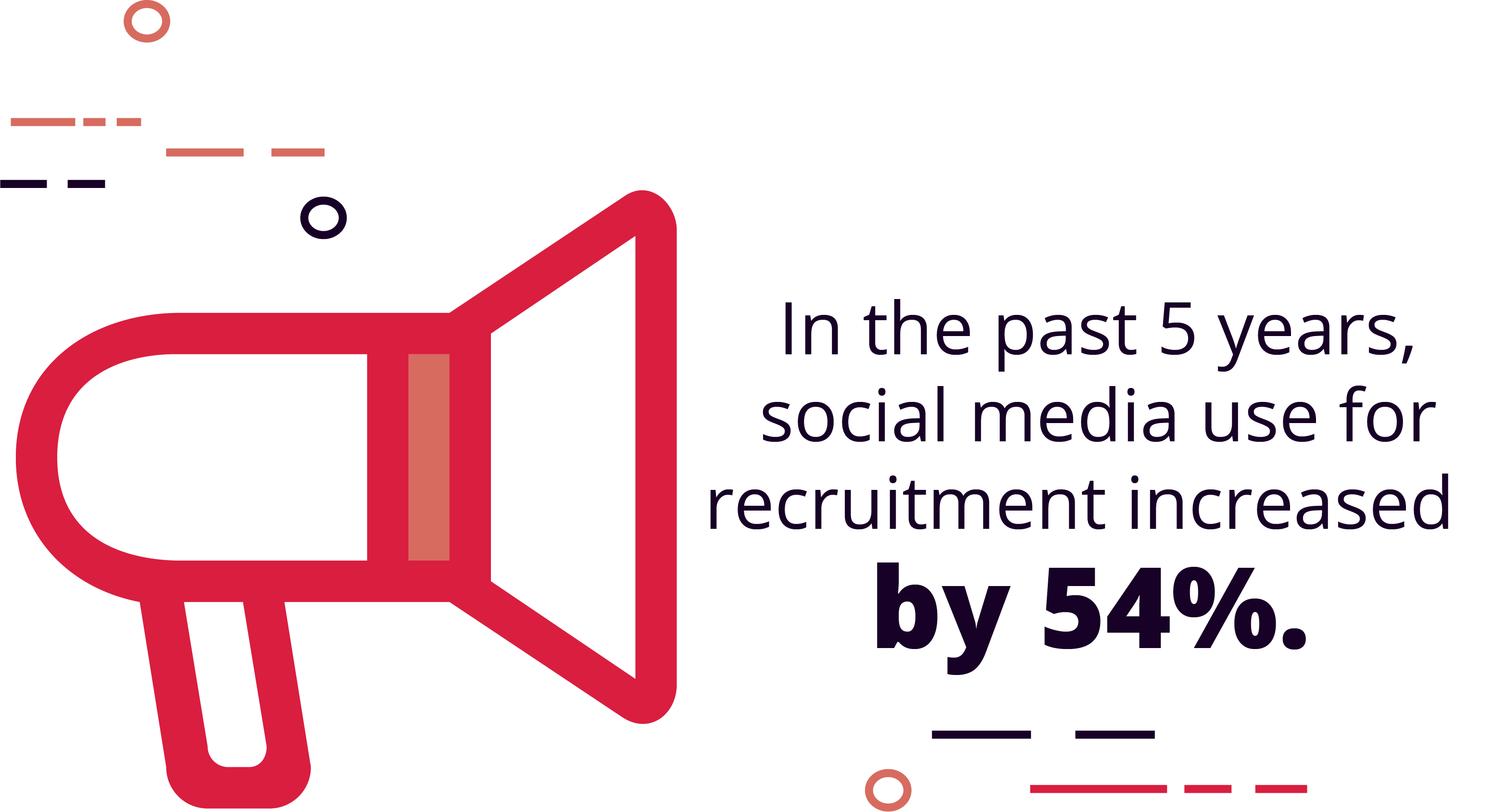 Social media use for recruiting has increased by 54% in the past 5 years