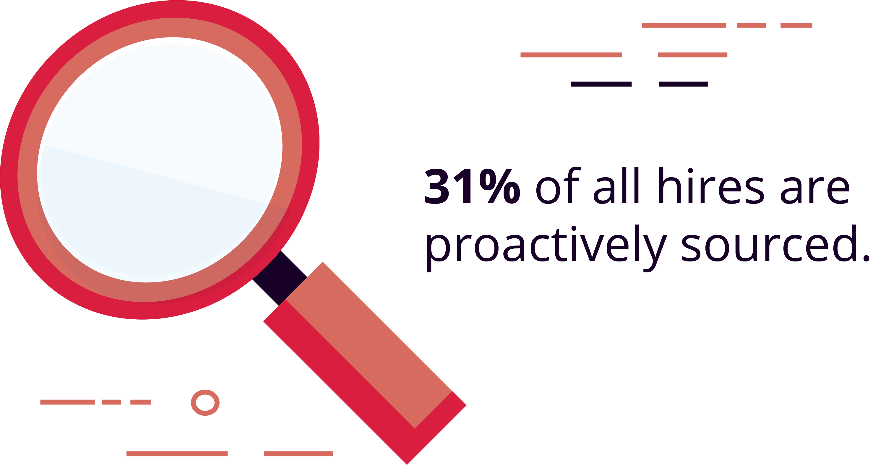 31% of all hires are proactively sourced