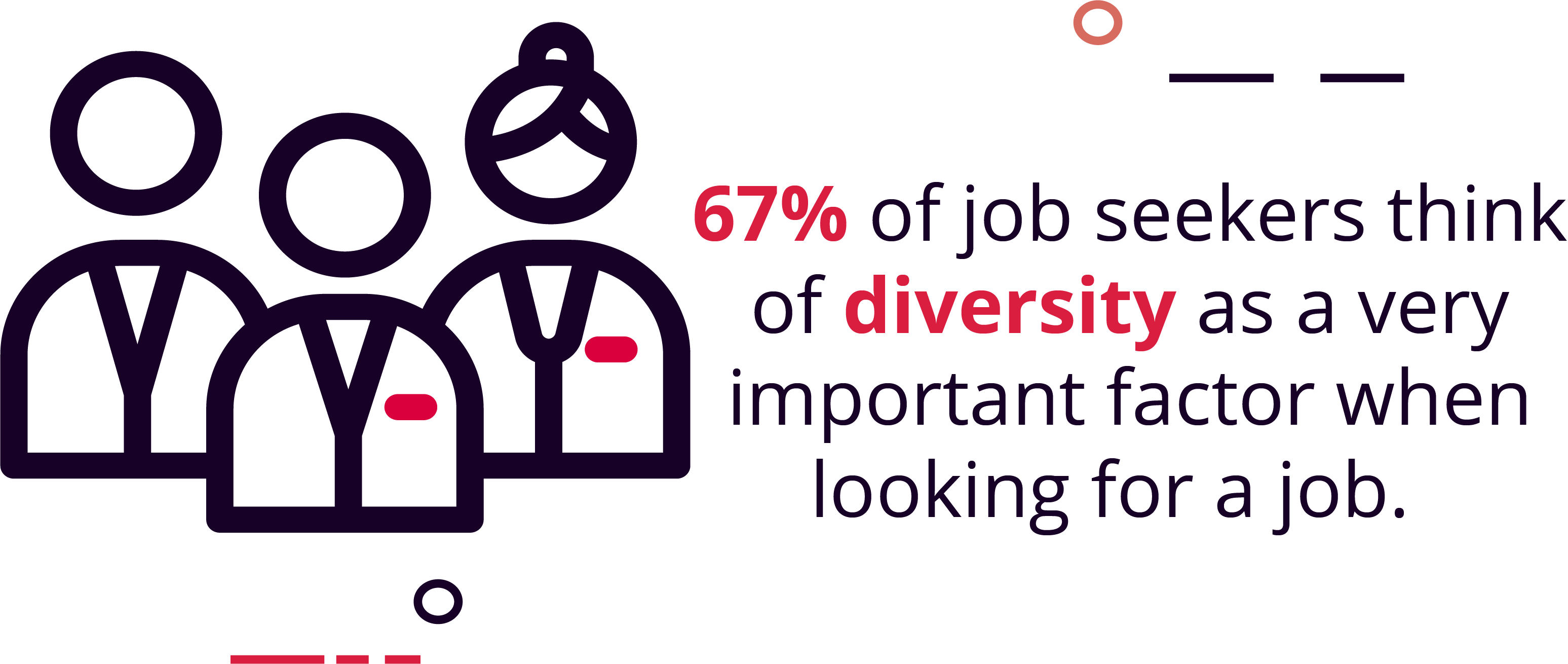 67% of candidates said that a diverse team is an important job factor