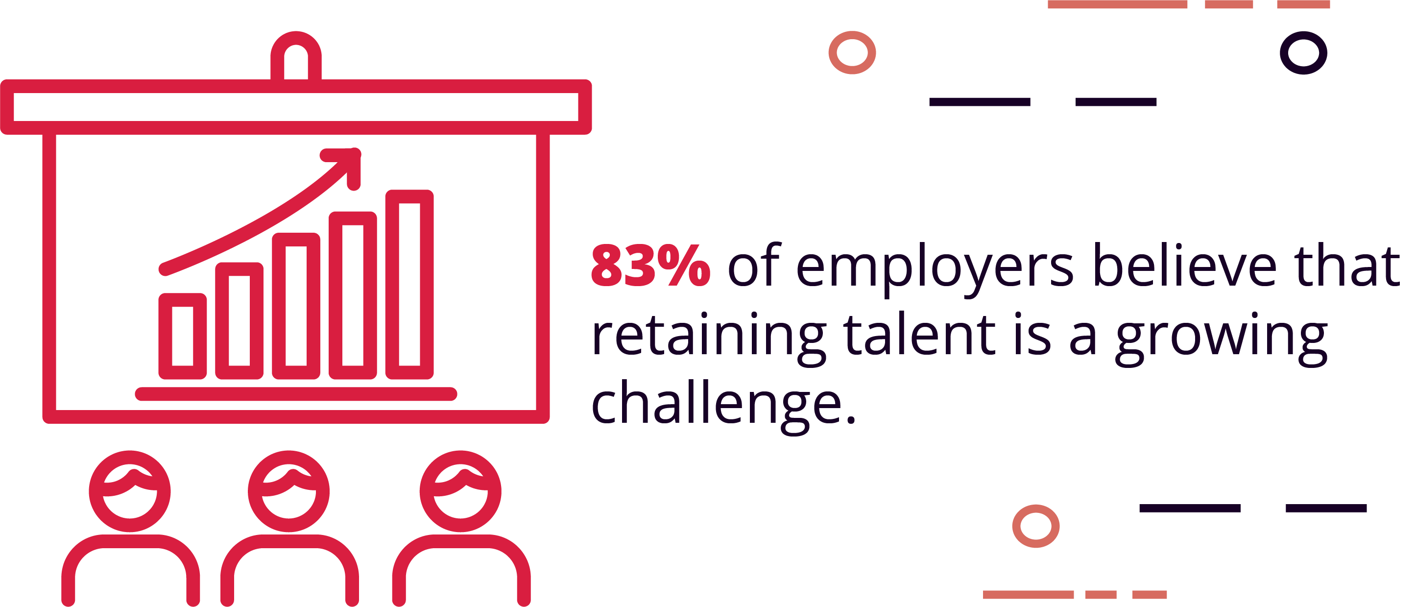 83% of employers believe that retaining talent is a growing challenge